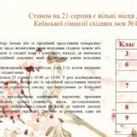 Добір на вільні місця в КГСМ №1 станом на 21 серпня